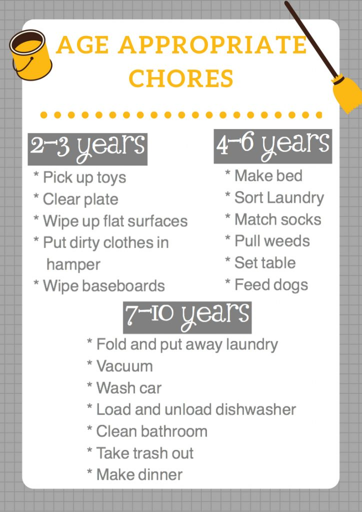 chores by age mom blog family blog traveling family wellness motivation 2017 2018 dad blogger mommy blogger chores chart peru travel america Costa Rica Peru Colombia Learning Oficios aprendiendo por edad